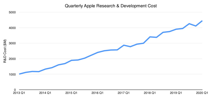 Q1 2020 quarterly research and development costs