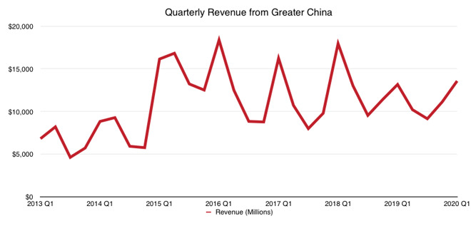 Apple revenue in greater China