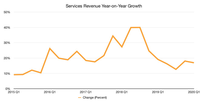 Apple Services growth (Graphic: Malcolm Owen)