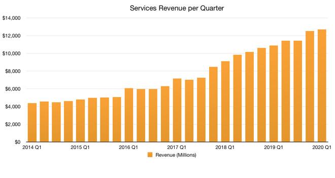 Apple Services revenues (Graphic: Malcolm Owen)