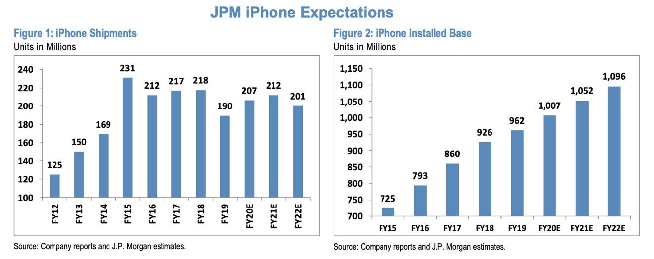 J.P. Morgan's iPhone expectations through 2022