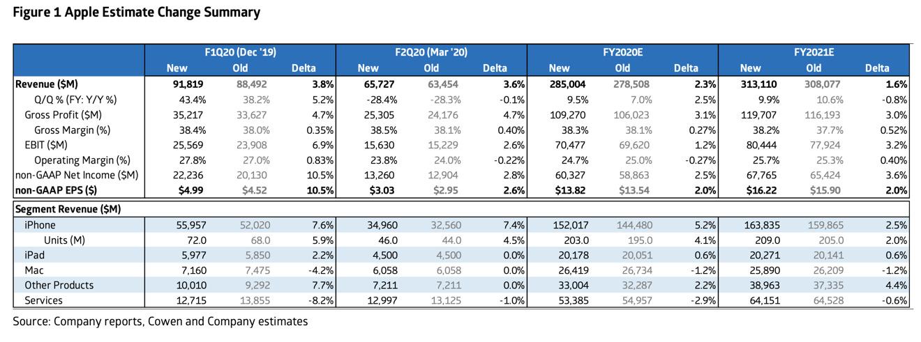 Cowen's Apple financial estimate change summary