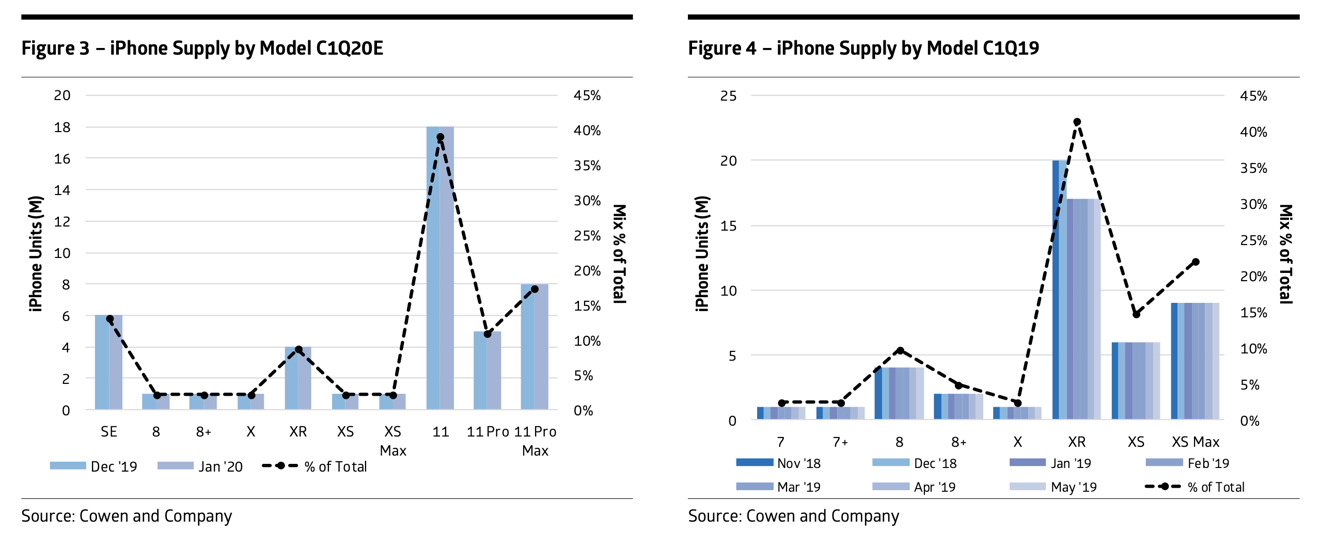 Predicted iPhone mix for the first calendar quarter of 2020