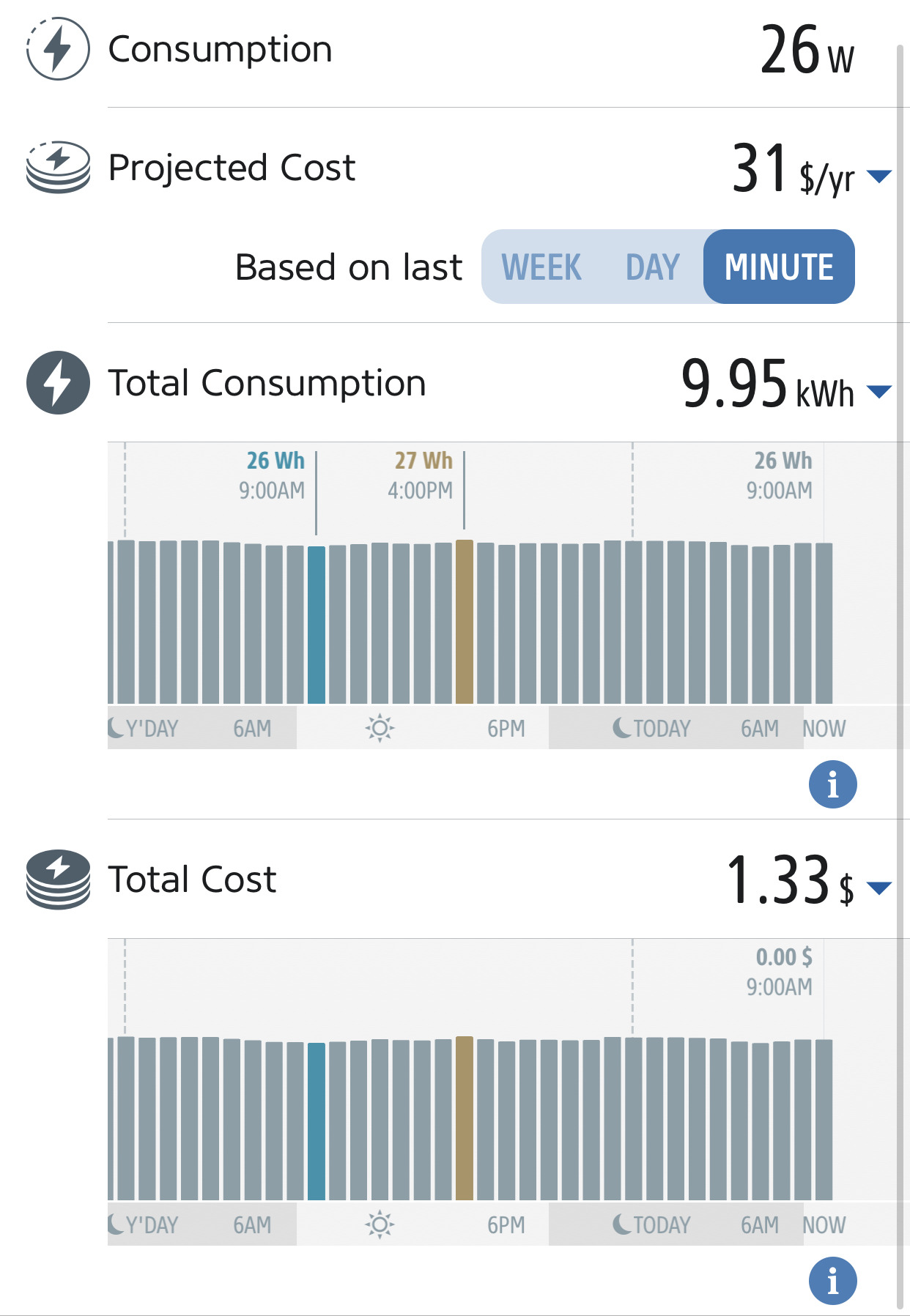 Monitoring energy consumption in the Eve app