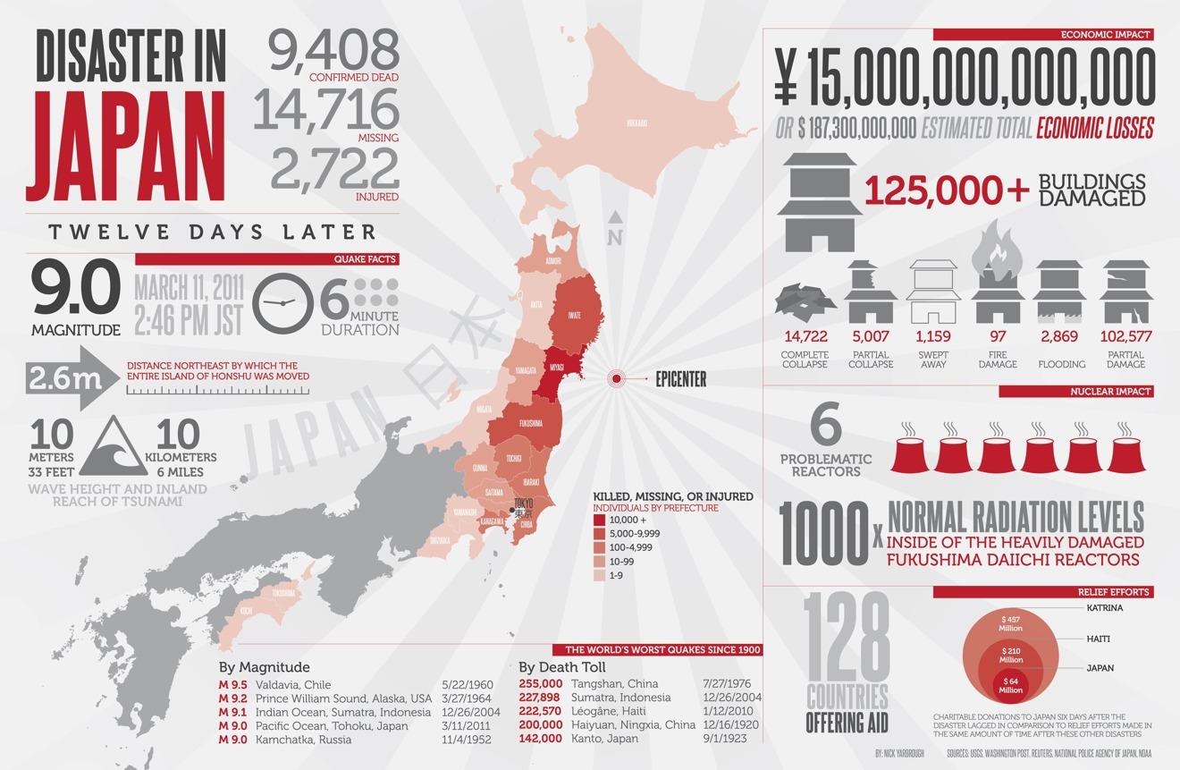 devastation that hit Japan in 2011