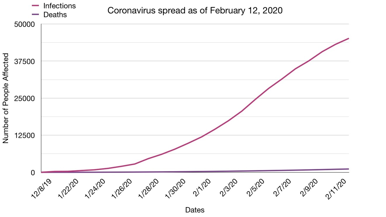 Coronavirus infection vs death toll so far; data provided by WHO