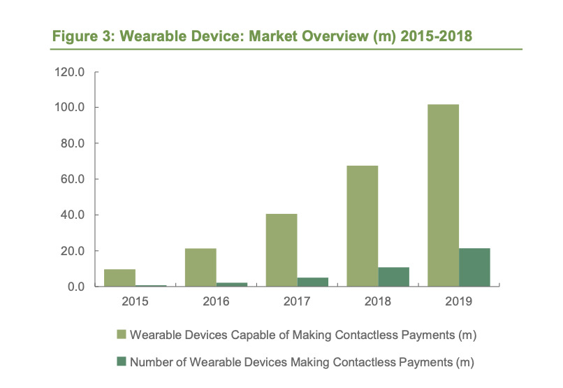 Detail from Juniper Research regarding current success rate of wearables that are capable of contactless payments
