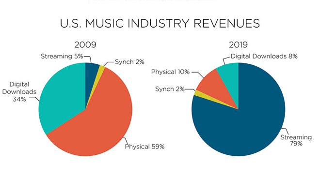 Streaming now accounts for 79% of US music industry revenue, RIAA says