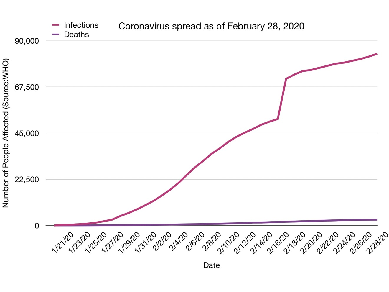 Coronavirus infections vs deaths as of February 28