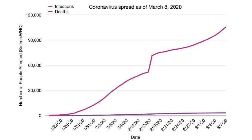 Coronavirus cases versus deaths