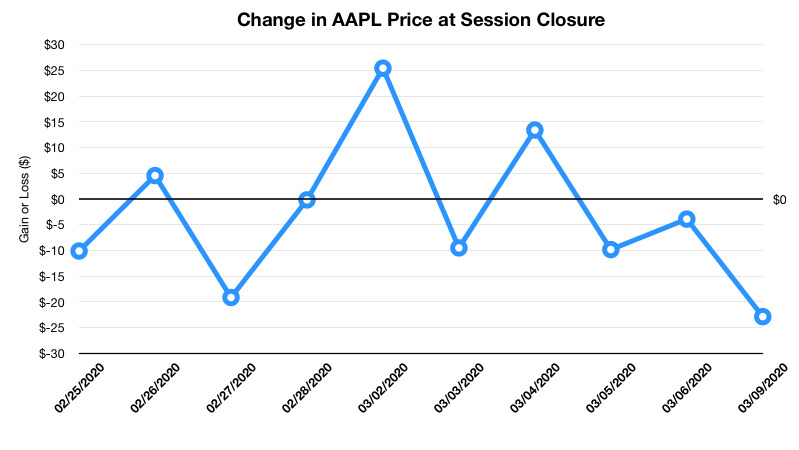 The change in the closing price of AAPL at the end of trading for a two-week period