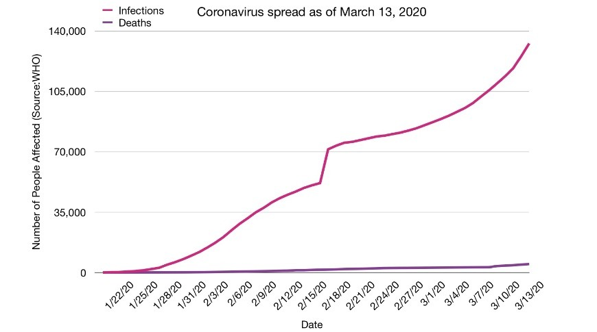 Coronavirus infections vs death as of March 13, 2020