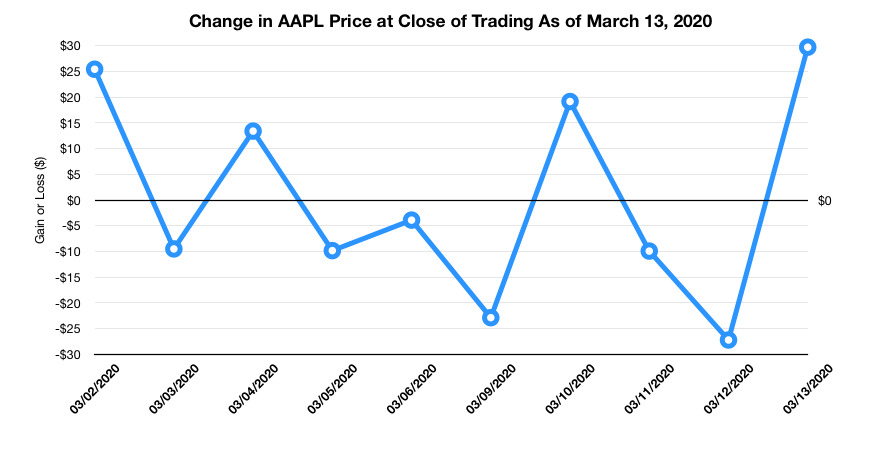 Apple share price at closure, as of March 13, 2020.