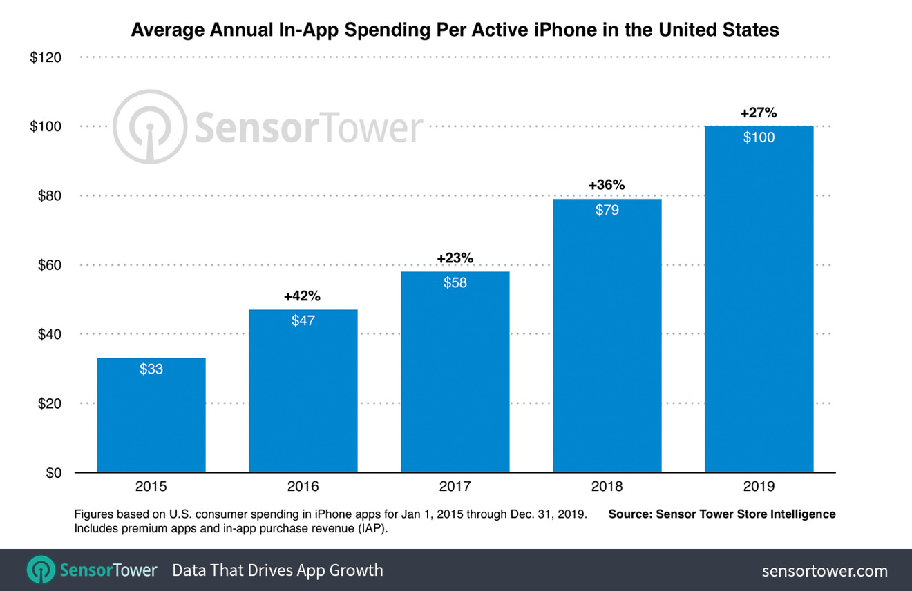 App Spending per iPhone; chart provided by Sensor Tower