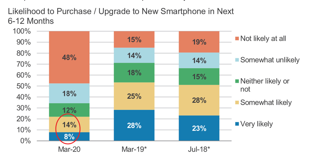 Smartphone purchase intent surveys, performed between 2018 and 2020 - source Morgan Stanley