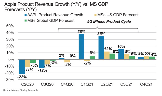 Apple product category revenue growth in 2020 and 2021 - credit Morgan Stanley