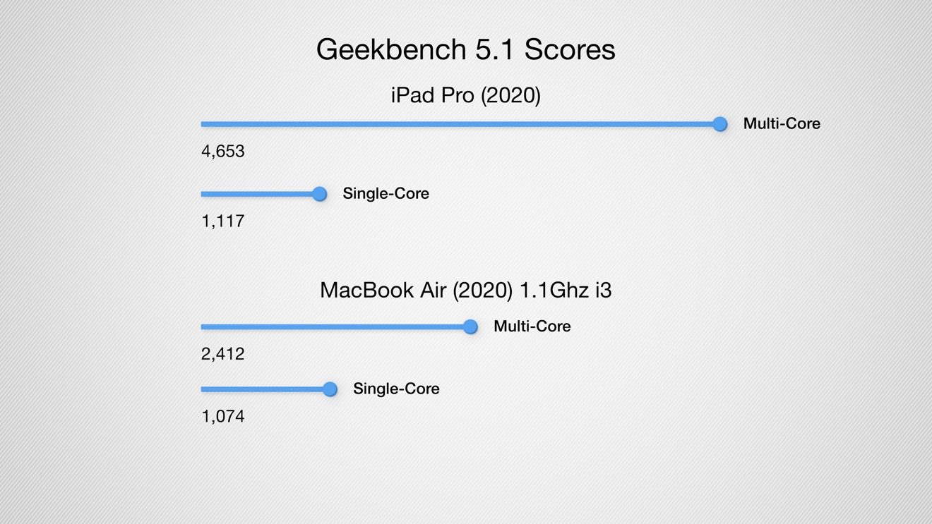 iPad Pro (2020) versus MacBook Air (2020): Performance & features ...