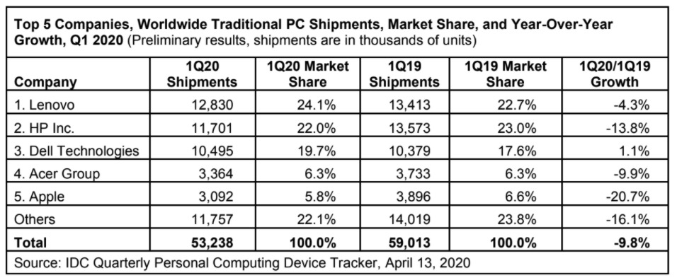 IDC PC shipments chart Q1 2020