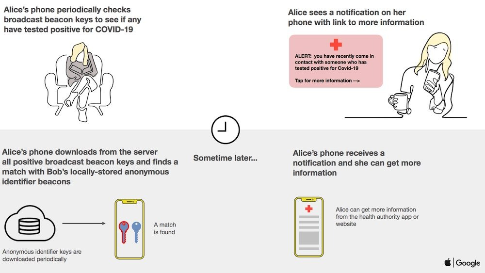 An illustration of how and when users will receive a notification from the system.