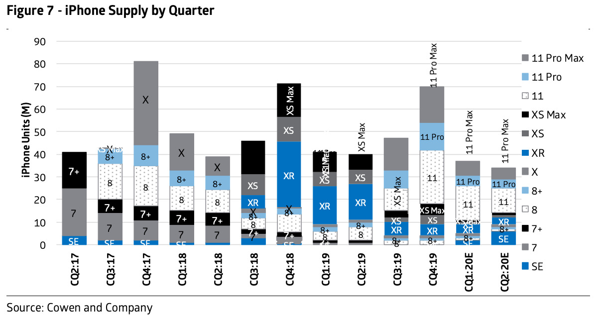 iPhone supplies by model and quarter, forecast by Cowen