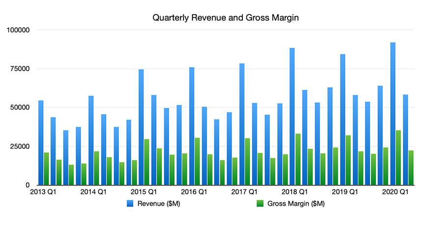 Revenue and Gross Margin Q2 2020
