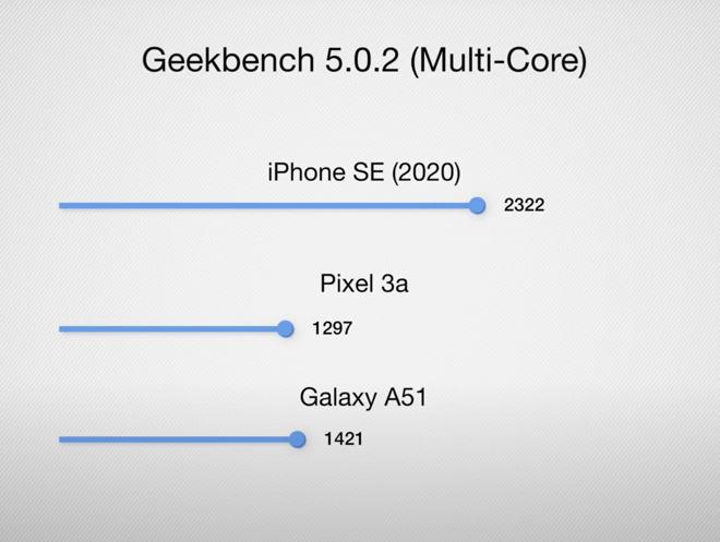 Nonostante una natura senza pretese, iPhone SE è la migliore offerta tecnologica