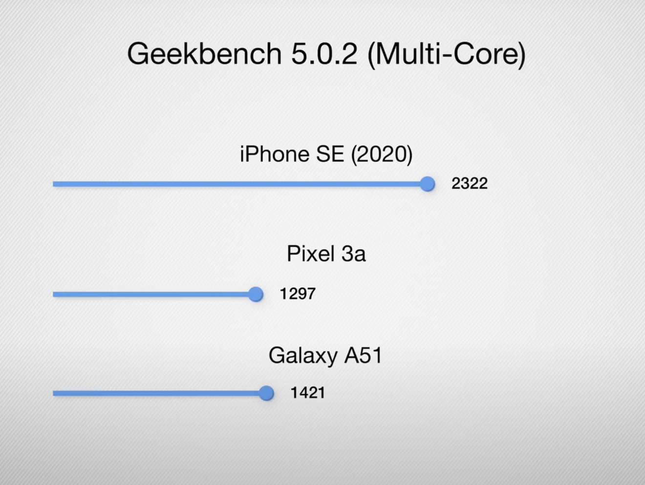 Multi-core Geekbench 5.0.2 results for Galaxy A51, iPhone SE, and Pixel 3a