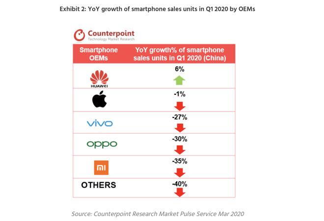 L'iPhone 11 di Apple ha preso il primo posto in Cina, sovraperformando il mercato degli smartphone