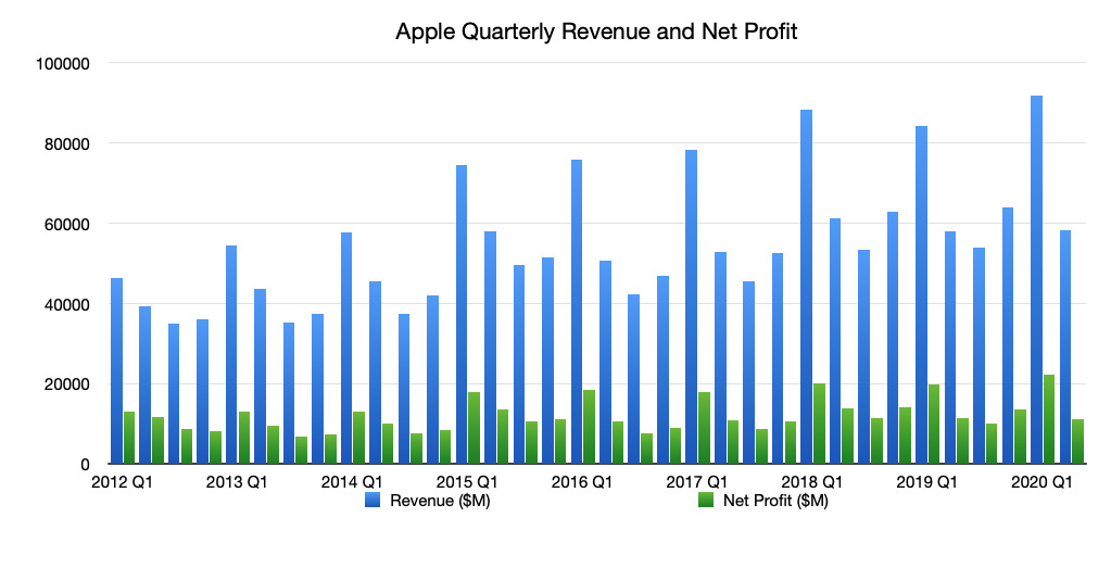 Apple's 2Q 2020 quarterly revenue and net profit
