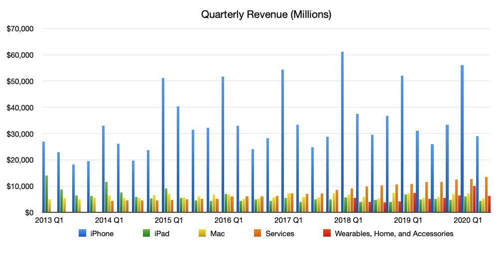 Apple revenue by business segment for Apple's second business quarter of 2020