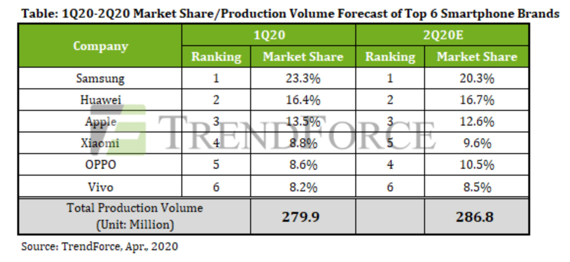 Smartphone volume forecast for first and second quarters of 2020