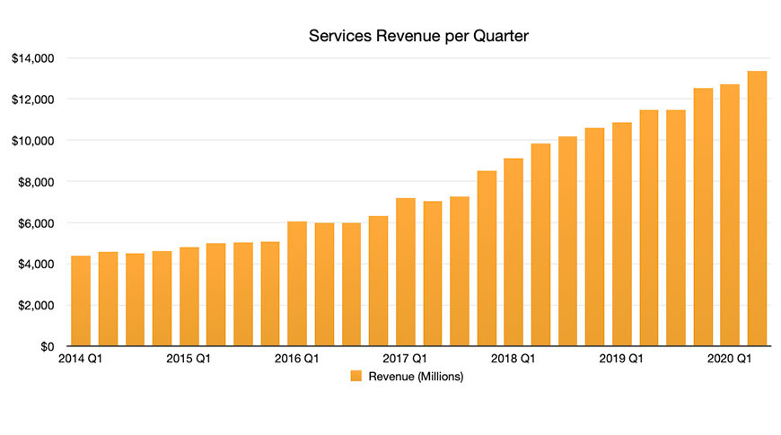 Services Revenue Q2 2020