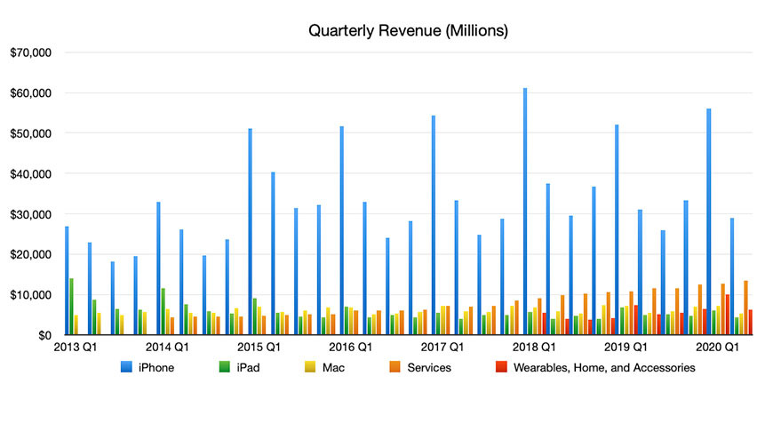 Quarterly Revenue by Segment Q2 2020