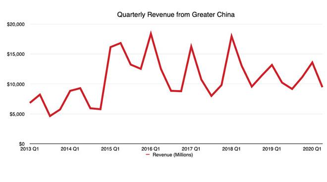 Il CEO di Apple, Tim Cook, afferma che la domanda cinese è in gran parte recuperata, il record di vendite al dettaglio ha toccato il secondo posto nel secondo trimestre