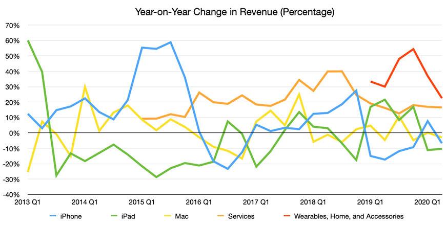 Revenue Q2 2020