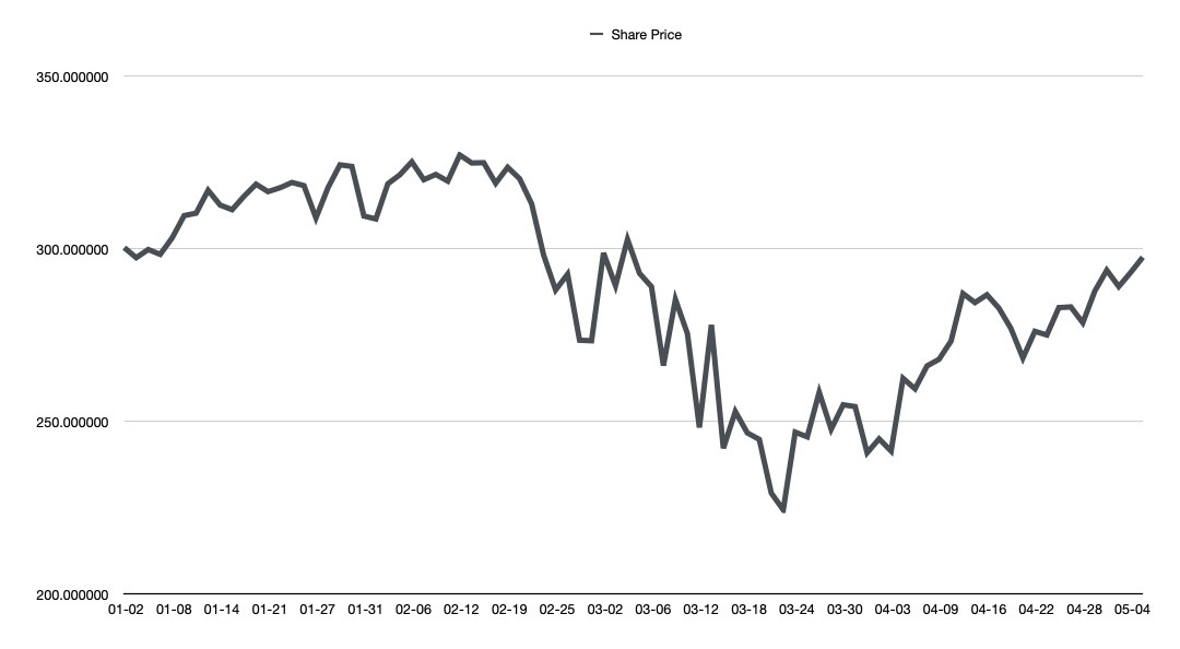 Apple's closing share price from the beginning of 2020 through early May.
