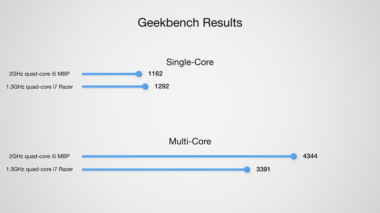 Geekbench results for the comperable 2.0GHz quad-core i5 MacBook Pro and the 1.3GHz quad-core i7 Razer Blade Stealth