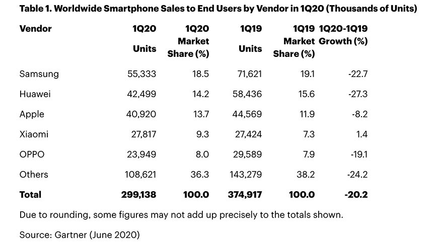 Image of article 'Apple iPhone shipments slumped in Q1 due to coronavirus, Gartner says'