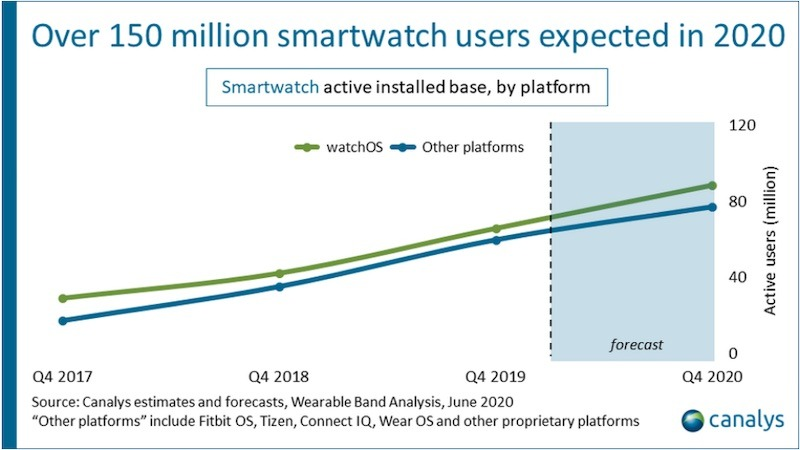 The smartwatch market is predicted to continue growing at a steady rate. Credit: Canalys
