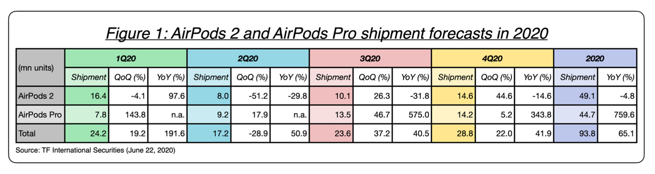 Estimated shipment volumes of AirPods and AirPods Pro through 2020, image credit TF International Securities.