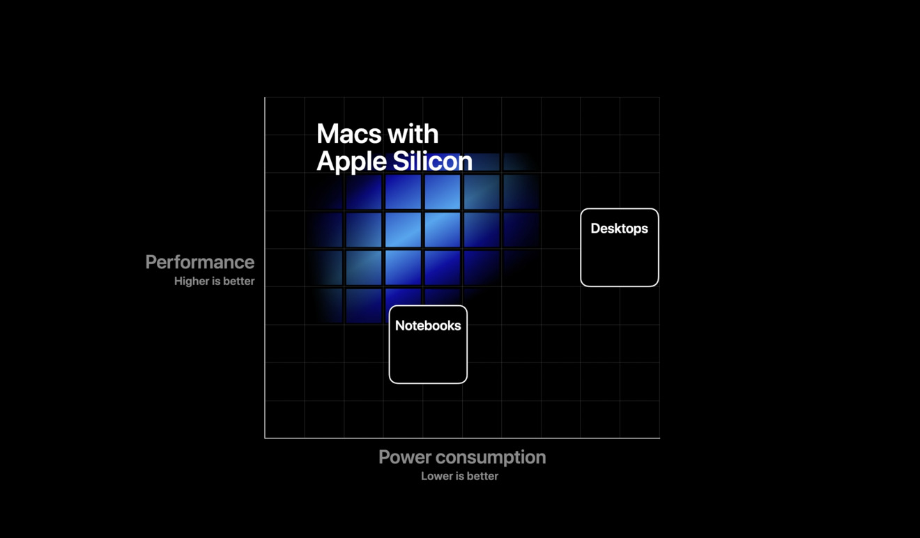 Power to Performance on Apple Silicon