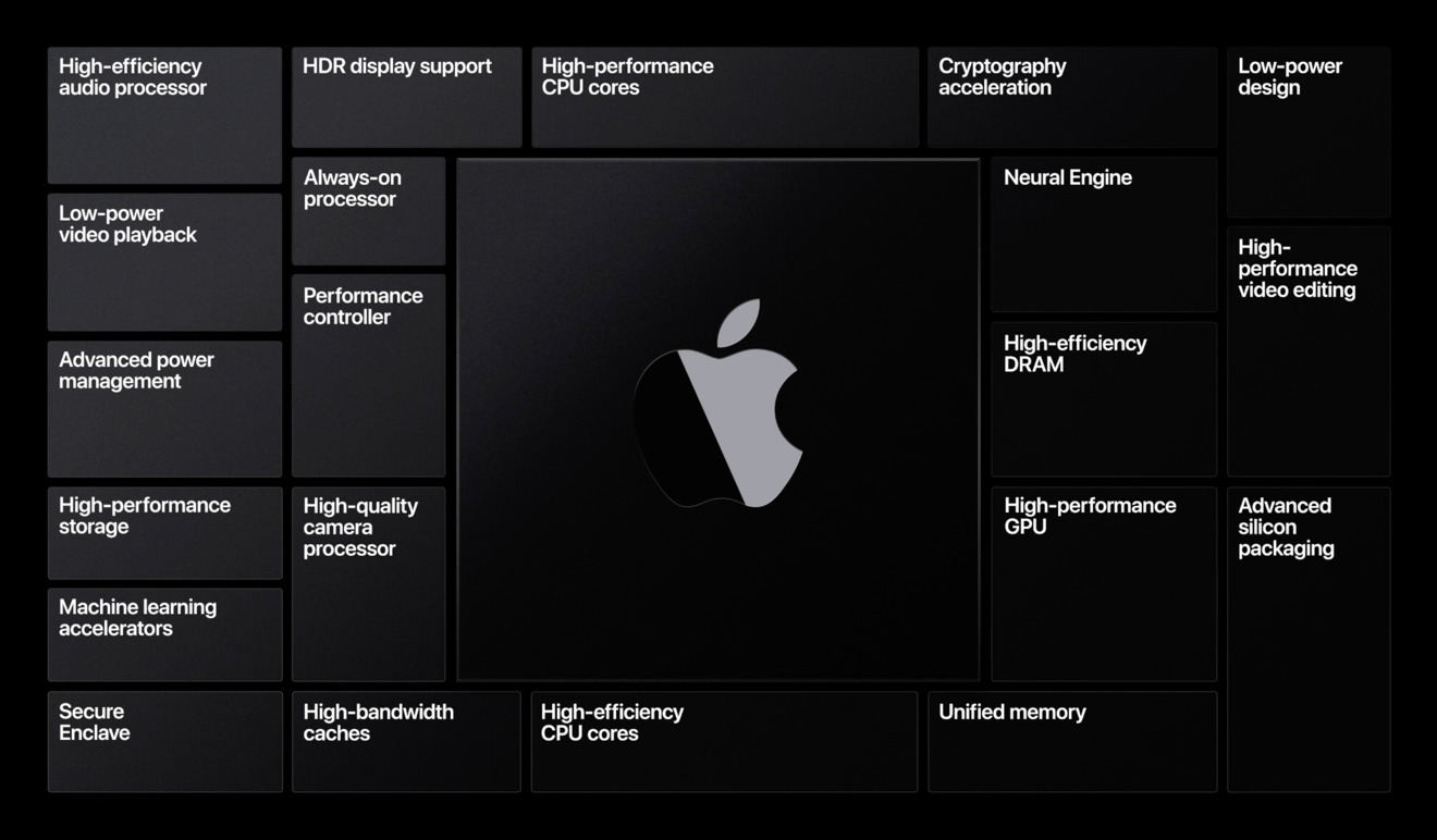 A WWDC slide showing the benefits of Apple Silicon.