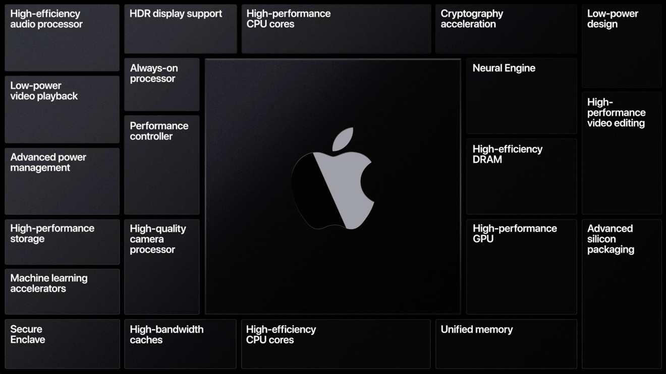 Apple Silicon and its advantages