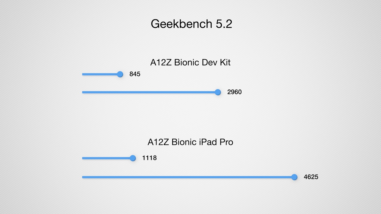 Geekbench results comparing ARM Mac mini and 2020 iPad Pro