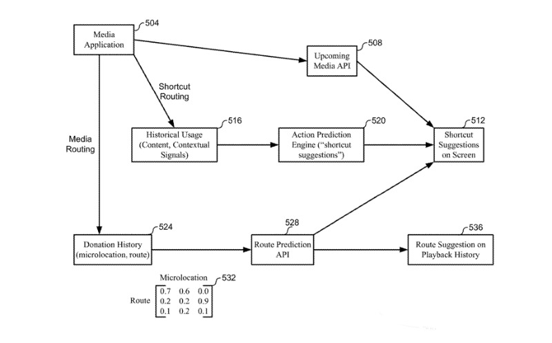 Detail from one of the patents showing how devices could make decisions to save user's time