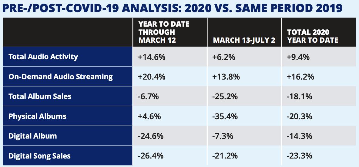Music industry segment changes in early 2020 [via Nielsen]