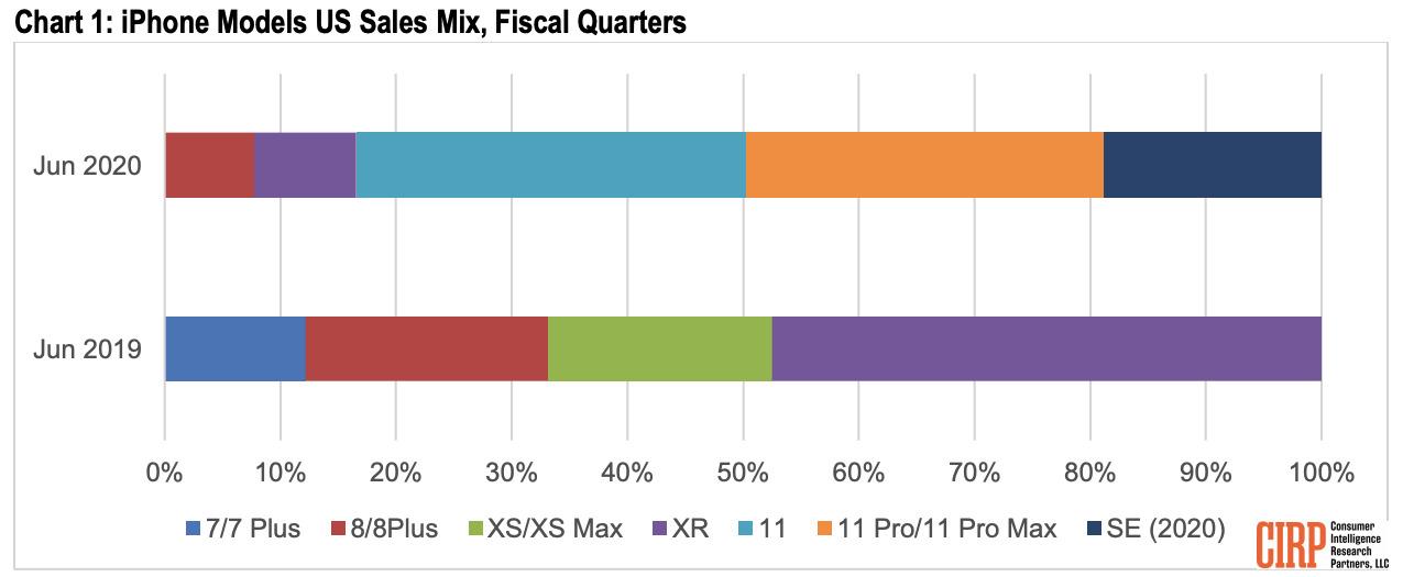 Sales breakdown of iPhone models [via CIRP]