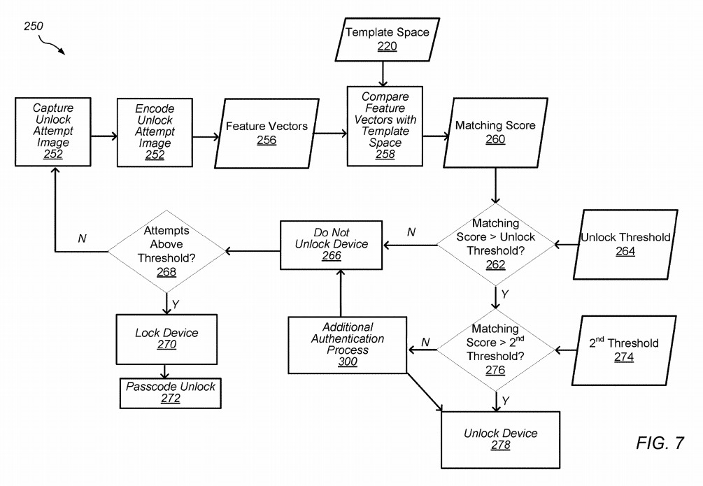 A flowchart for performing a biometric check on a user's face and veins.