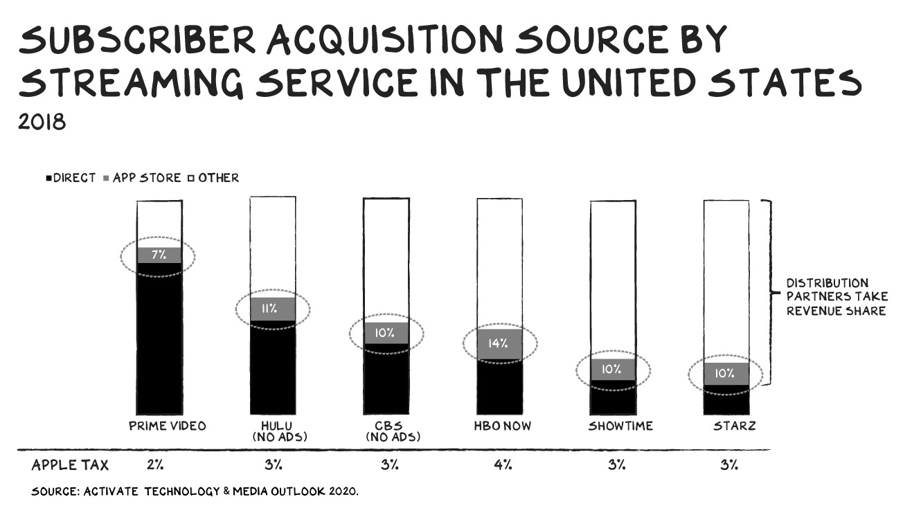 A graph of where video streaming services acquire subscribers in the US (via Prof Scott Galloway)