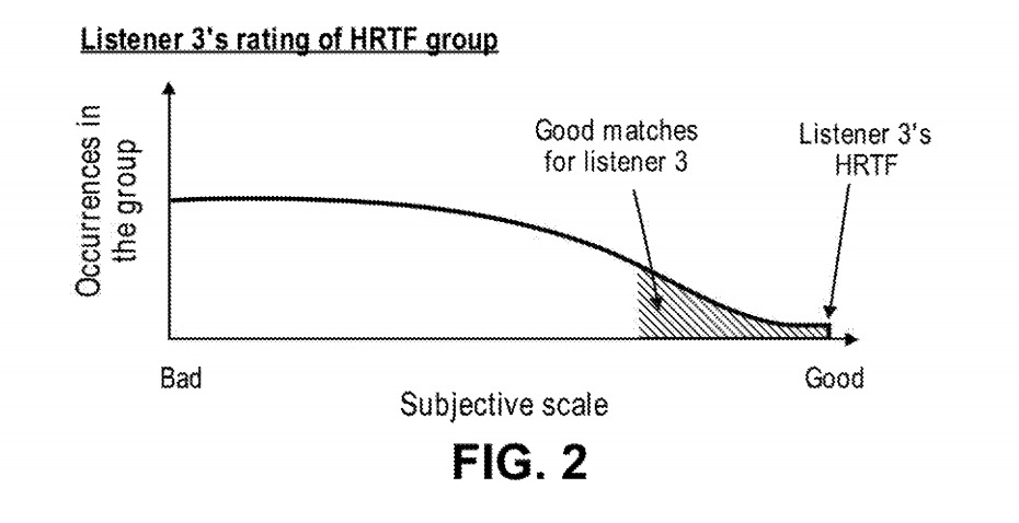 The system would search for the best match for a listener's HRTF, not their specific settings.
